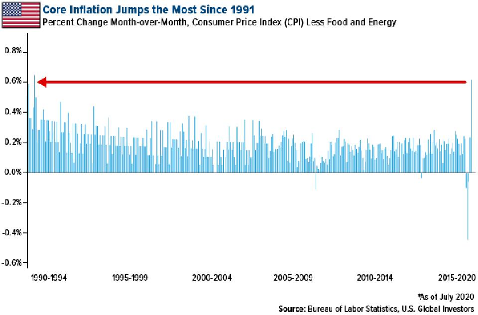 Core inflation rose the rose since 1991 in July 2020