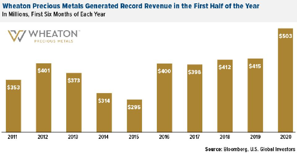 Wheaton precious metals reported record revenue in H12020