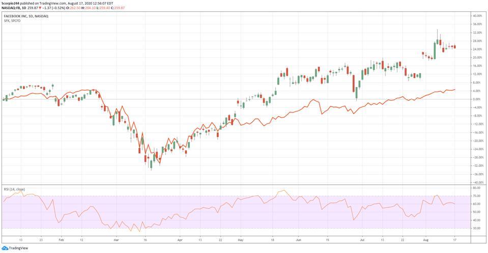 Facebook vs. S&P 500