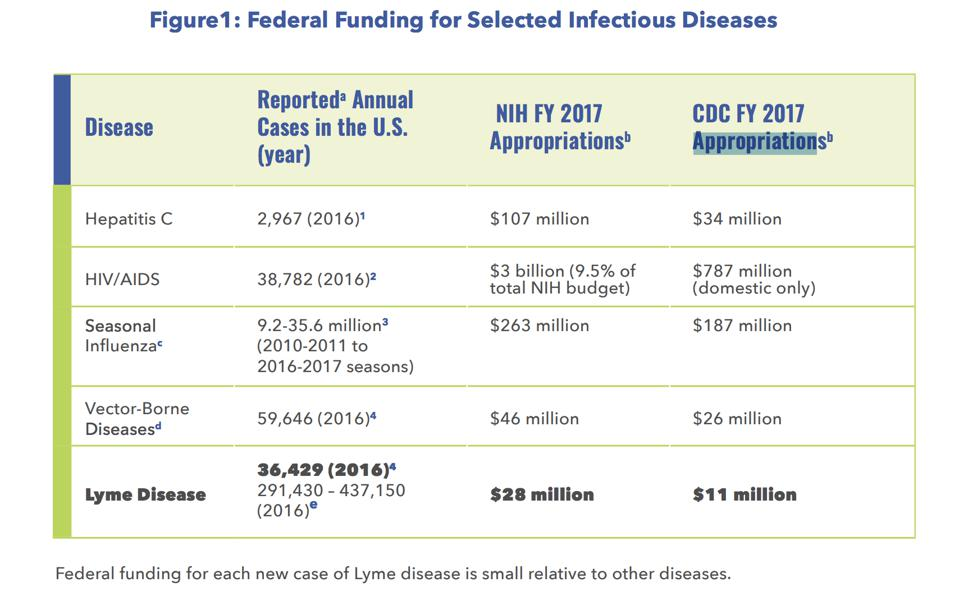 Funding comparison for infections
