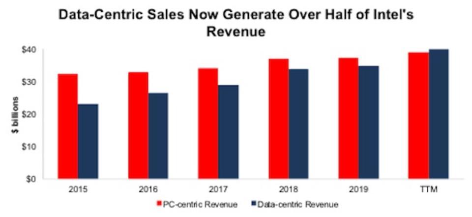 INTC Intel Sales Mix