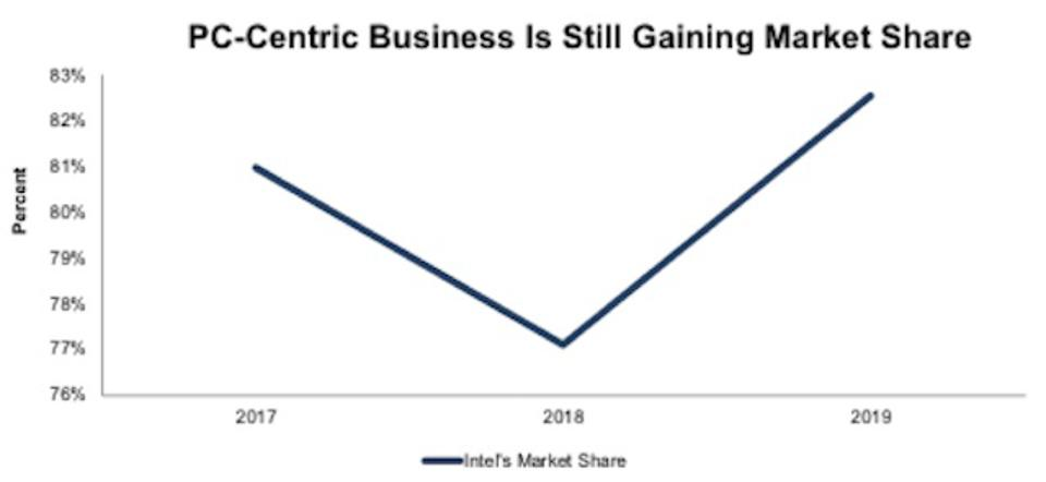 INTC PC Centric Market Share
