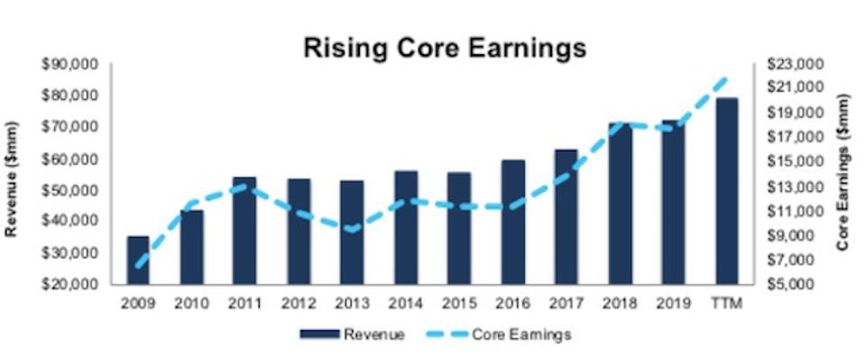 INTC Core Earnings Revenue Growth