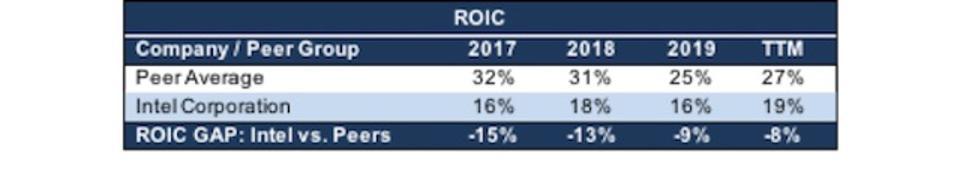 INTC ROIC vs. Semiconductor Industry Peers
