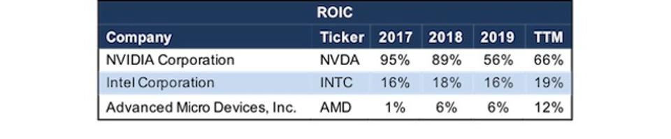 INTC ROIC vs. Direct Competitors