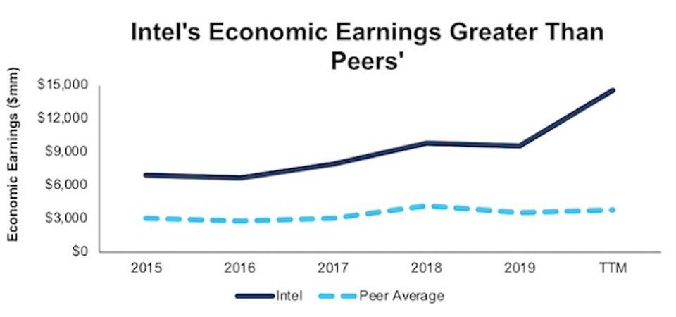 INTC Economic Earnings Vs. Peers