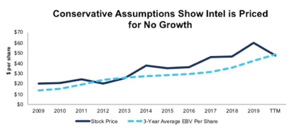INTC Stock Price Vs. 3-Year Average EBV