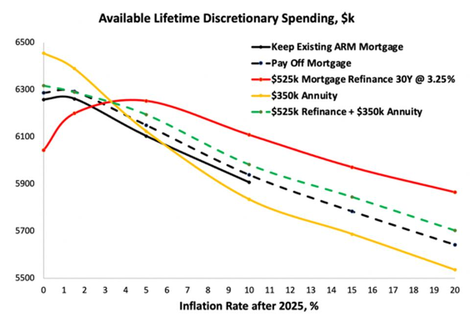 Graph titled ″Available Lifetime Discretionary Spending, $k″