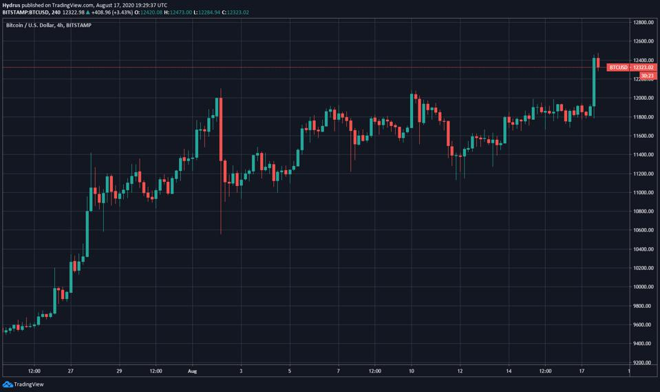 Chart of Bitcoin's price action over the past three weeks from TradingView