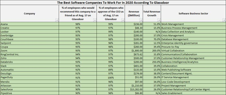 The best software companies to work for in 2020 according to glassdoor