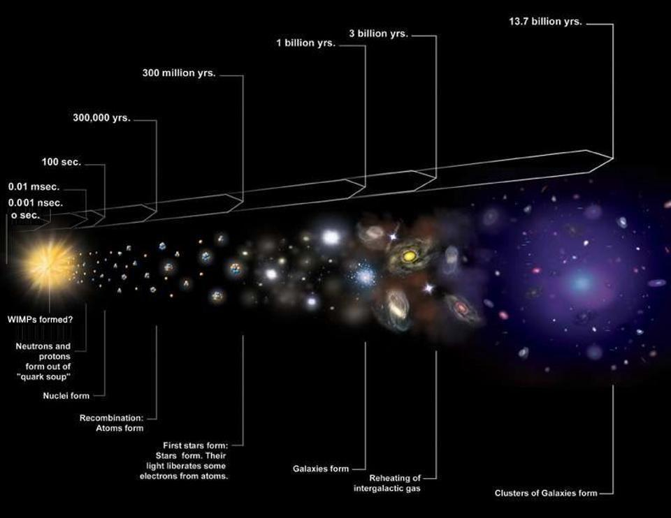 The Big Bang, from the earliest stages, to modern-day galaxies.