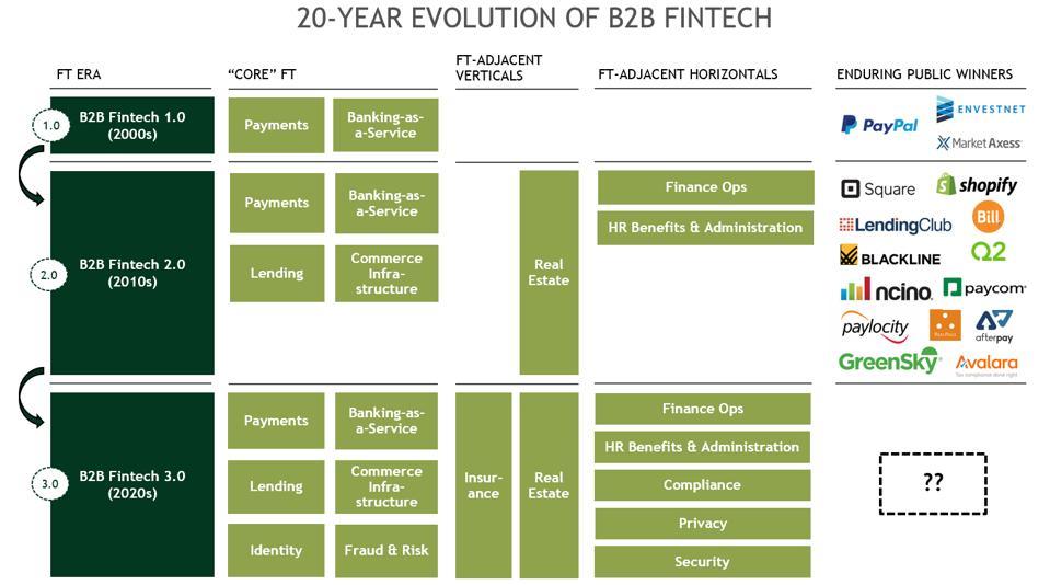 20-year Evolution of B2B FinTech