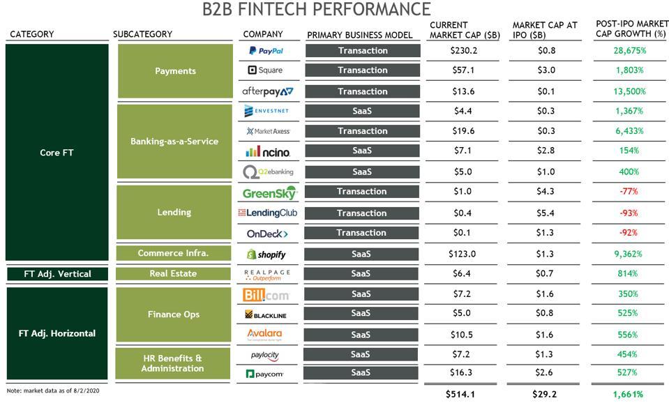 B2B FinTech Performance