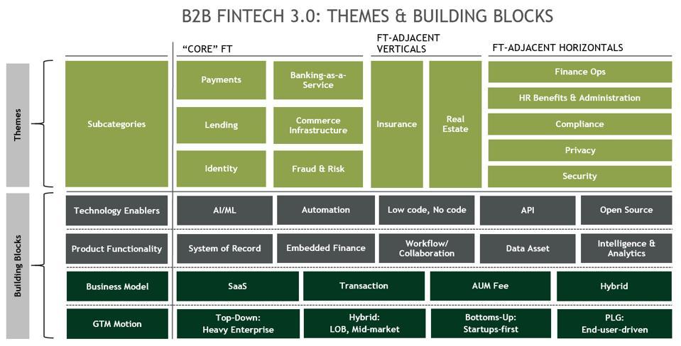 B2B FinTech 3.0: Themes & Building Blocks