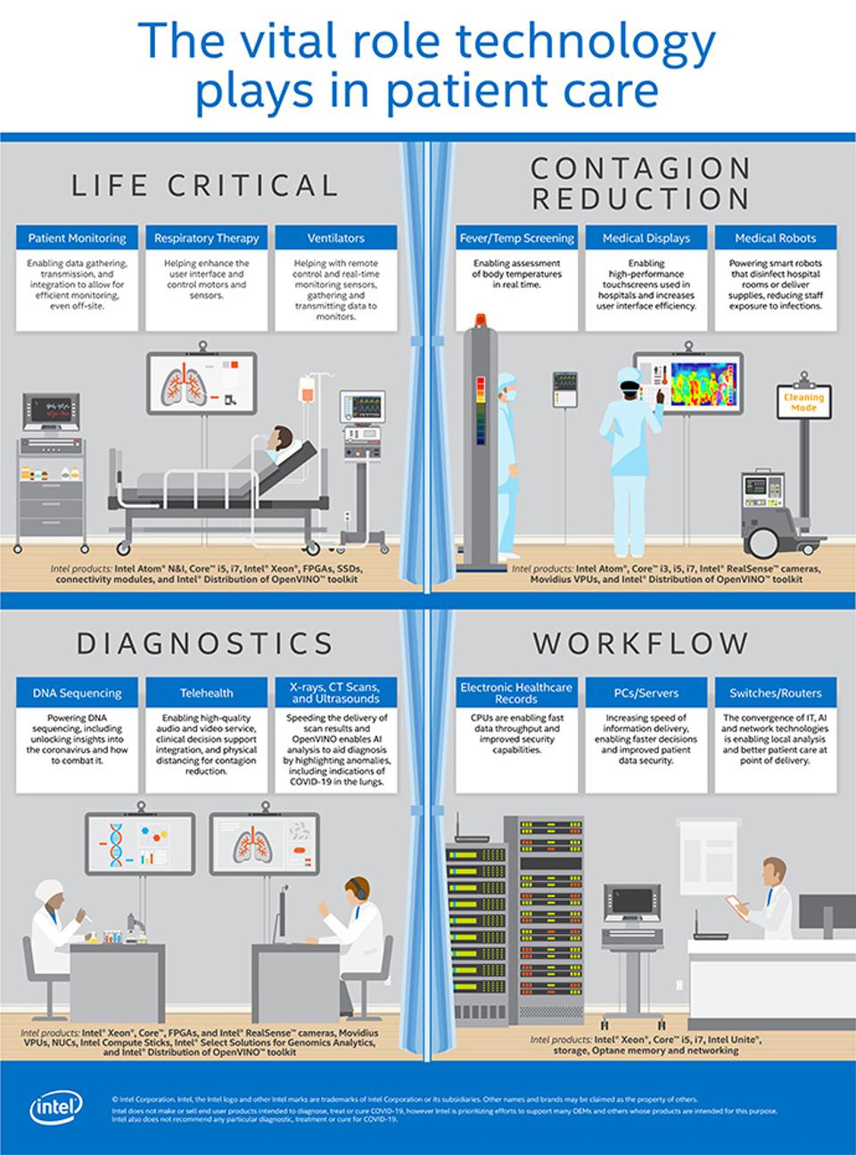 The vital role technology plays in patient care.