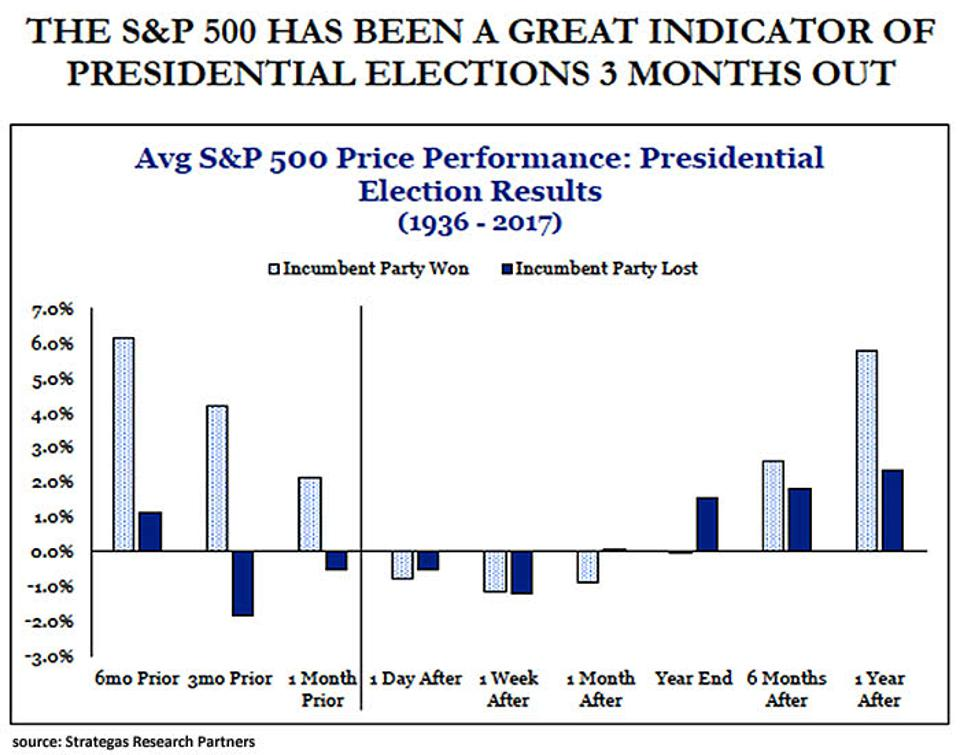 Stock market performance before presidential elections