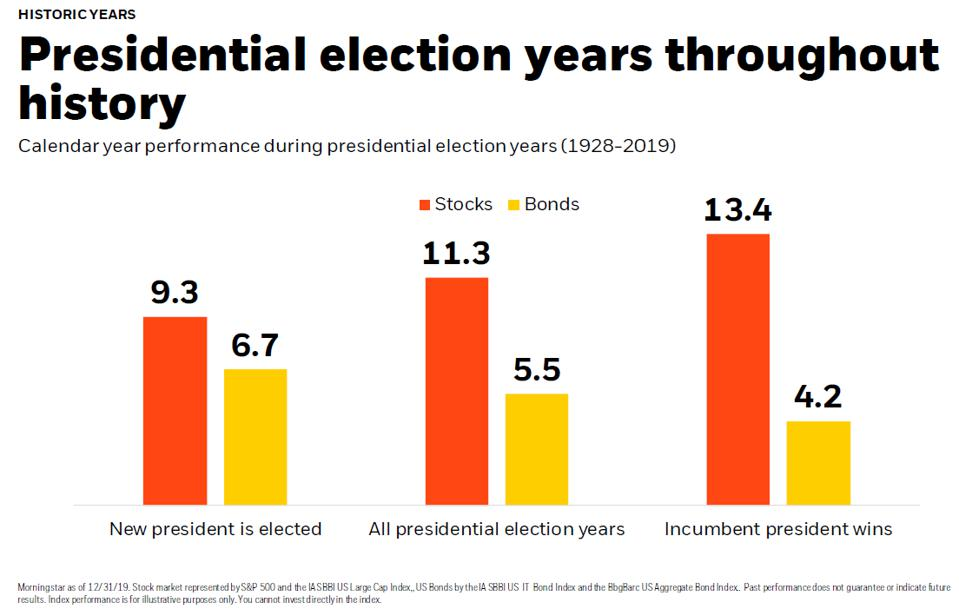 Historical returns of stocks and bonds during election years