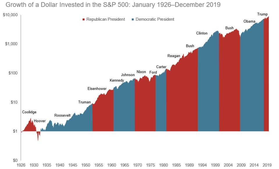 Stock market returns by president