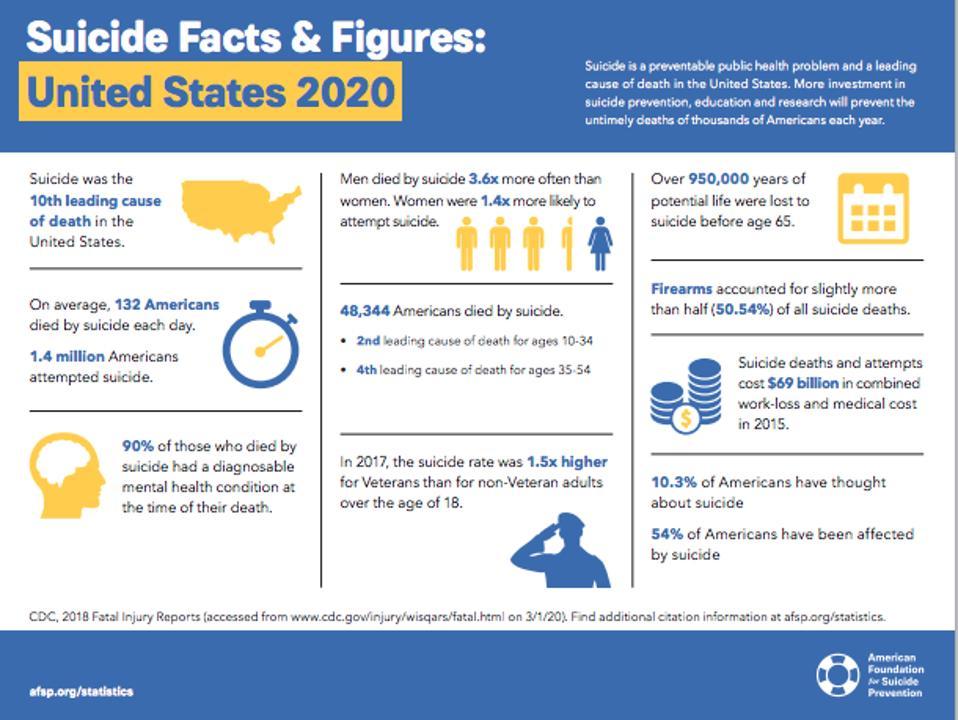 afsp.org/suicide-statistics/