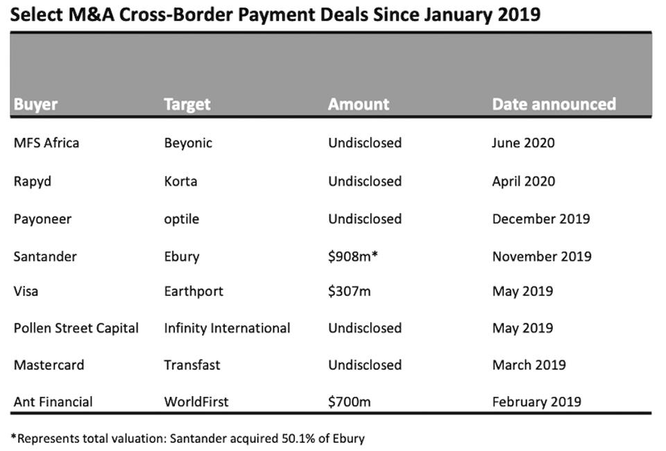 Money transfer and cross-border payments M&A deals