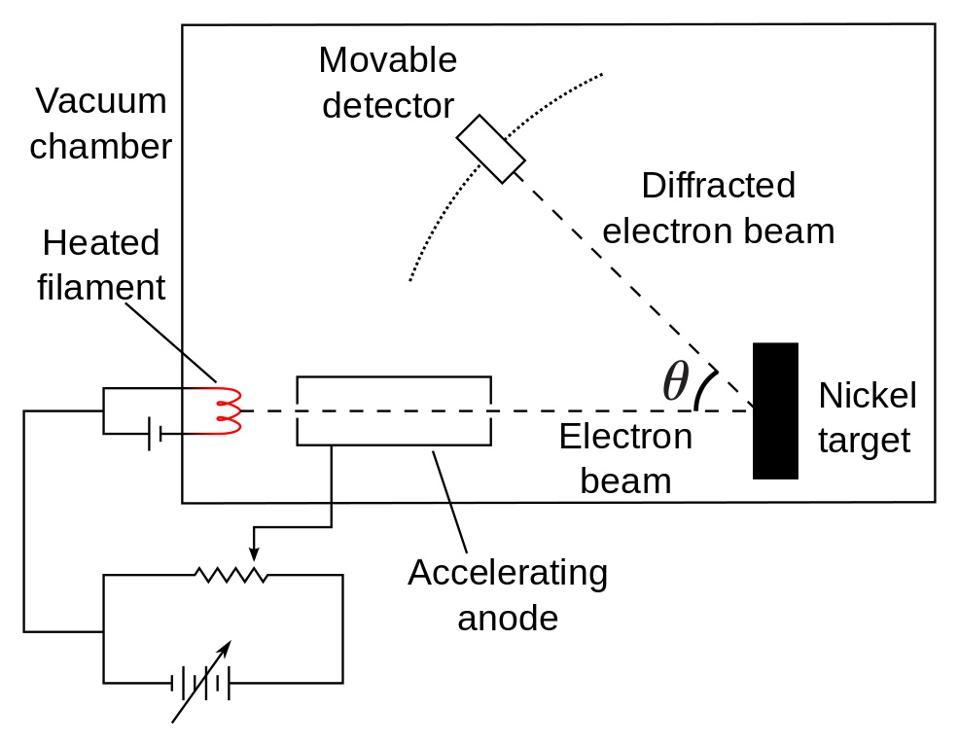 The 1927 Davisson-Germer experiment confirmed de Broglie's ″matter wave″ hypothesis.