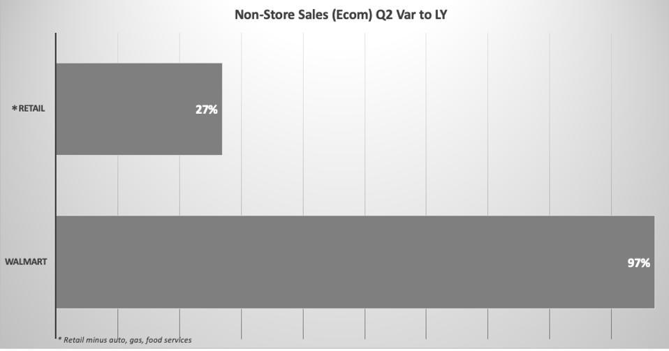 retail ecom sales