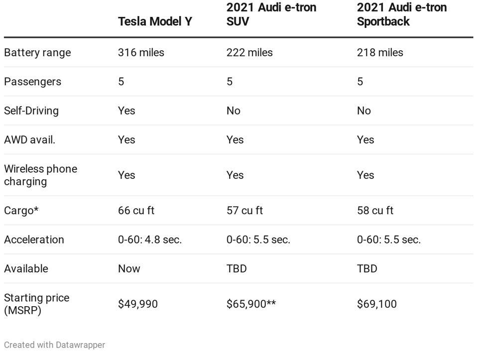 Tesla Model Y vs Audi e-tron.
