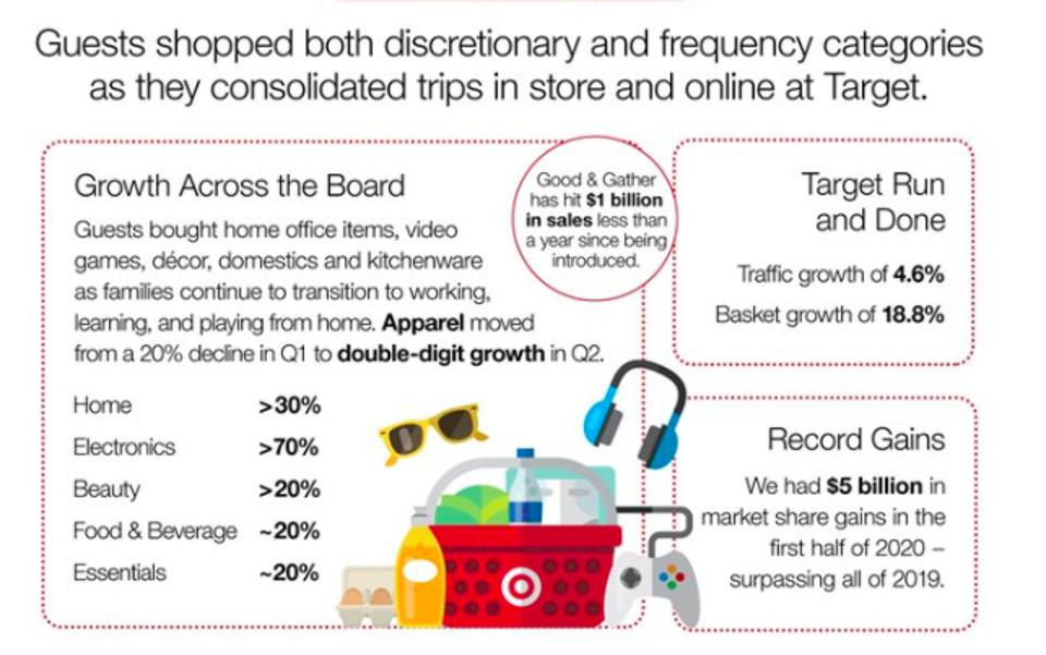 shows category sales for target's q2 home electronics and beauty
