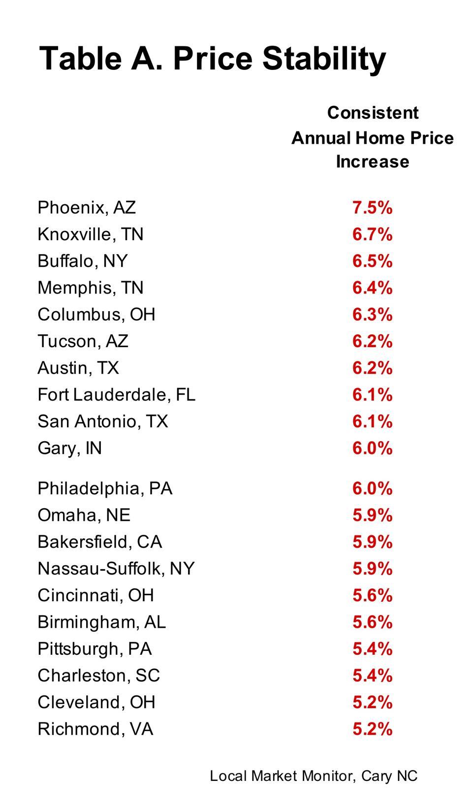 Consistent Annual Home Price Increase