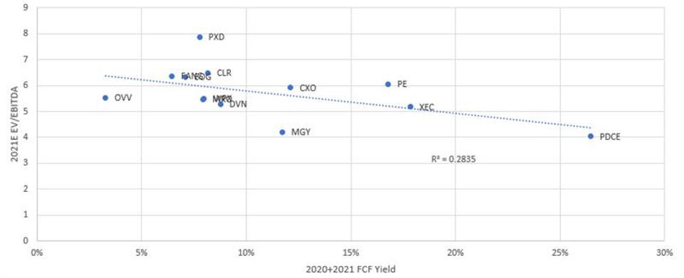 Chart showing Positive FCF ShaleCos show a negative value correlation to FCF yield.