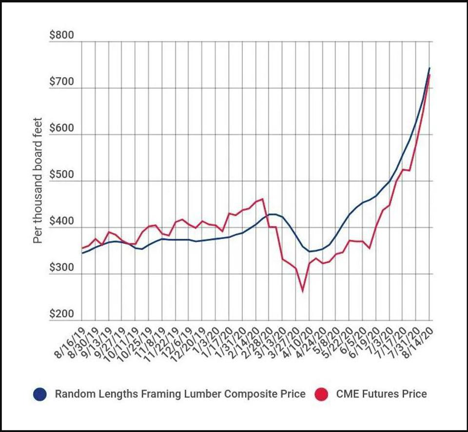 The Uptrend In Lumber Prices
