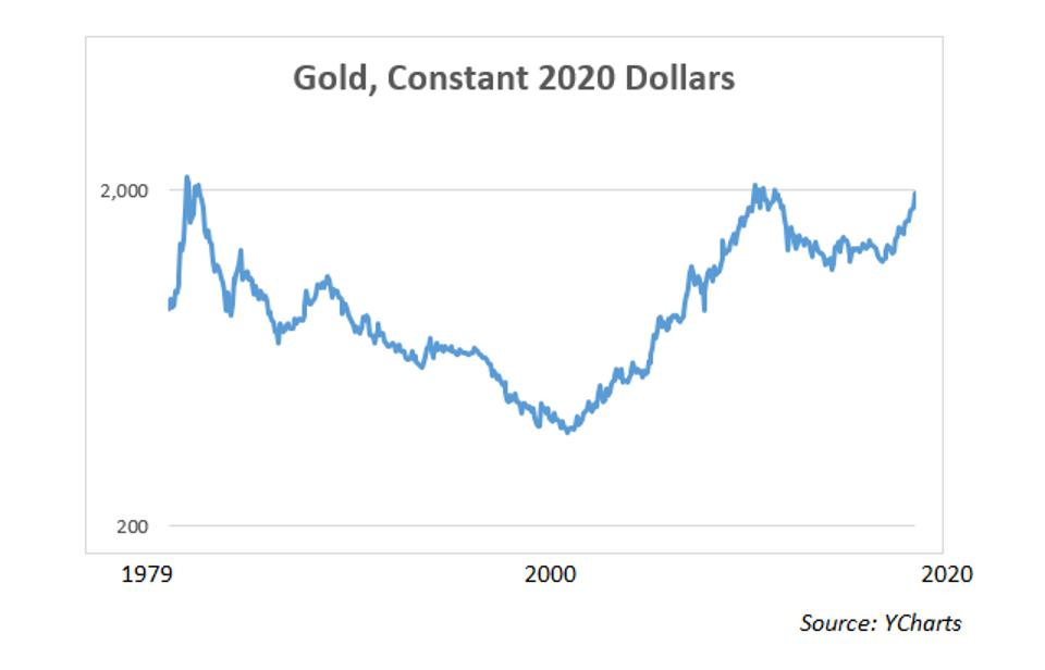 Gold in constant dollars, 1979-2020