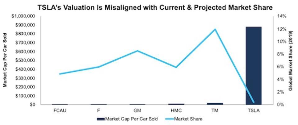 TSLA Market Cap Per Car Sold Vs. Peers