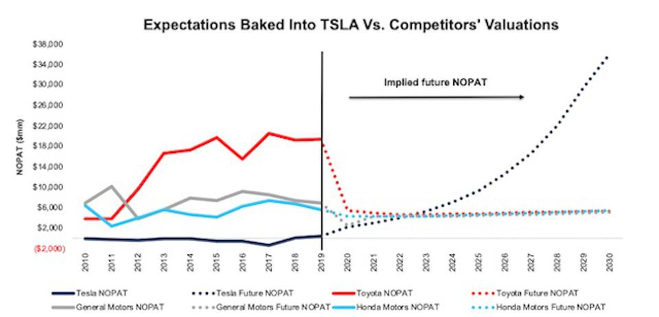 TSLA Valuation Expectations Vs. Peers