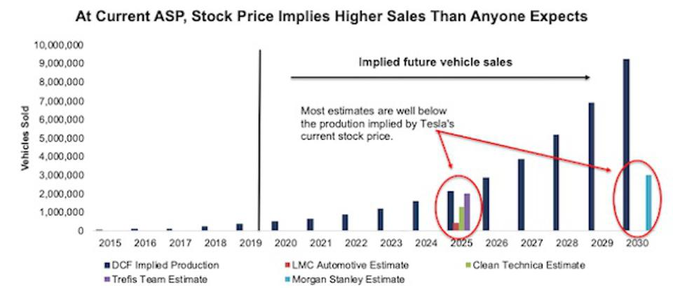 TSLA Implied Vehicle Production to Justify Stock Price