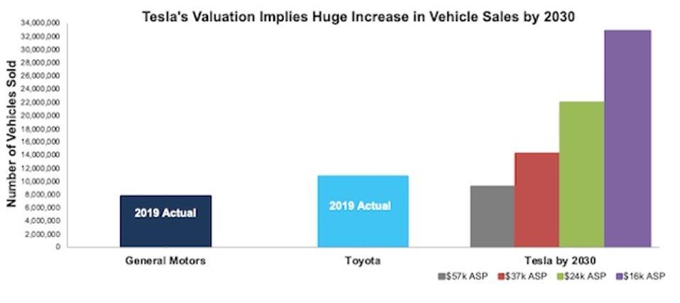 TSLA Implied Vehicle Production Vs. Toyota General Motors
