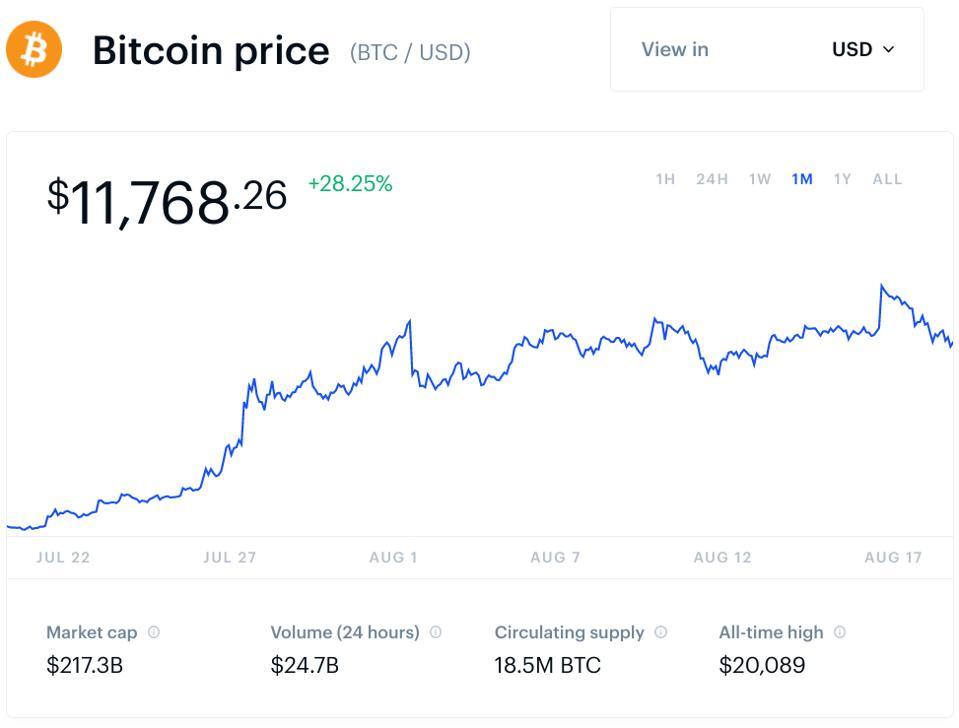 bitcoin, bitcoin price, crypto, Africa, Binance, Yellow Card, chart
