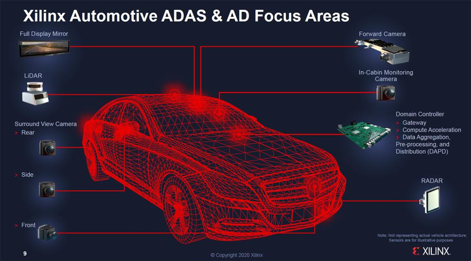 Xilinx ADAS And AD Features