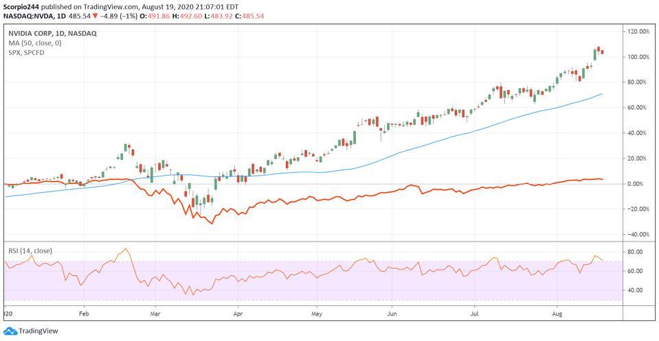Nvidia vs. the S&P 500