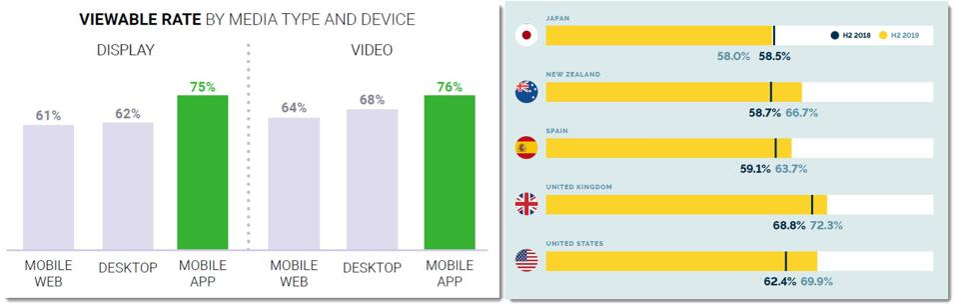 viewability rates for desktop display ads
