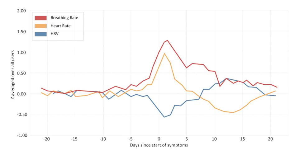 A Fitbit graph showing how COVID-19 affects breathing, heart rate and HRV.