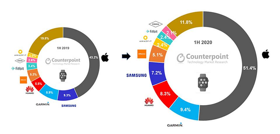 Two pie charts showing smartwatch revenues for H1 2020 and H2 2019