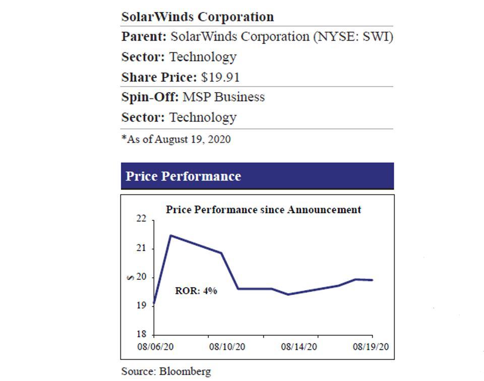 SolarWinds Price Performance