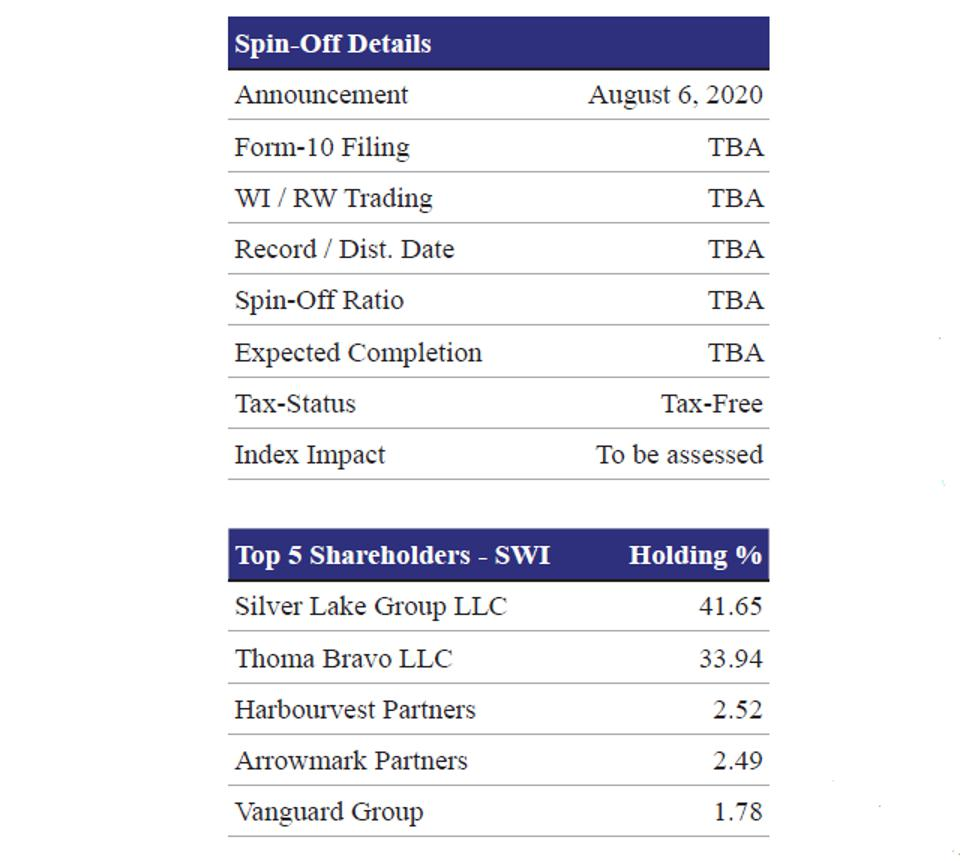 Spin-Off Details and Top 5 Shareholders