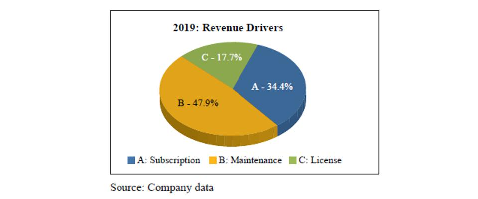 2019 Revenue Drivers