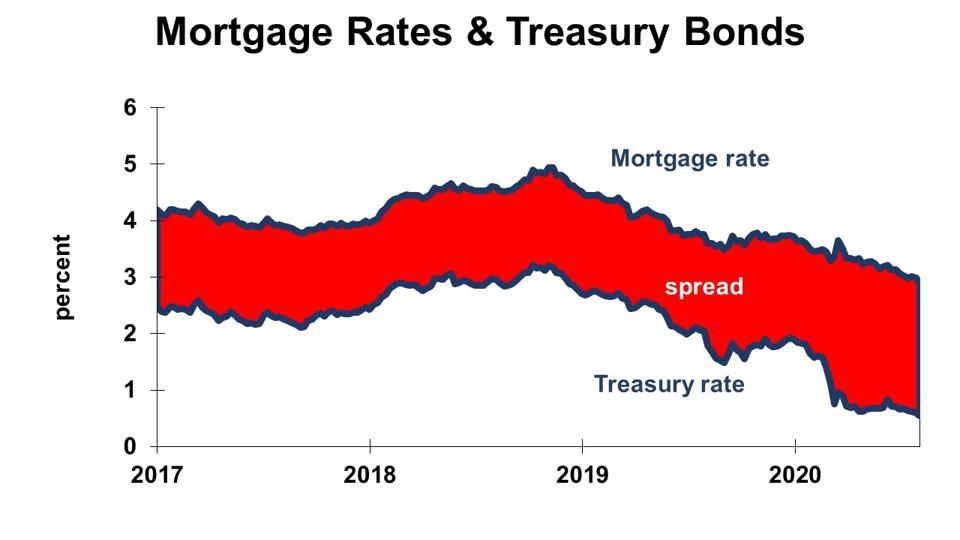 Interest rates on 30-year mortgages and 10-year Treasury bonds