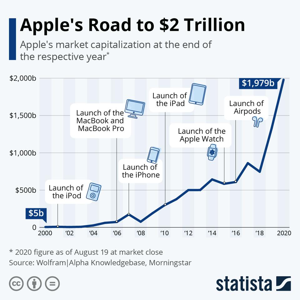 Apple's road to $2T