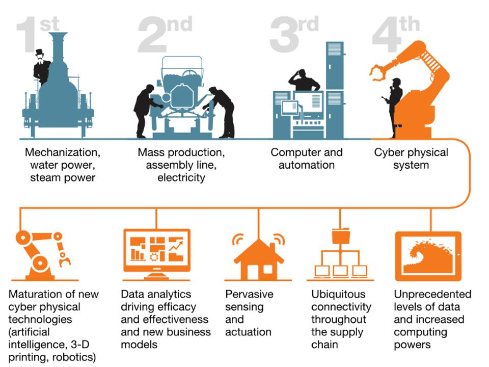 In the fourth industrial revolution, digital analytics enables a new level of operational productivity