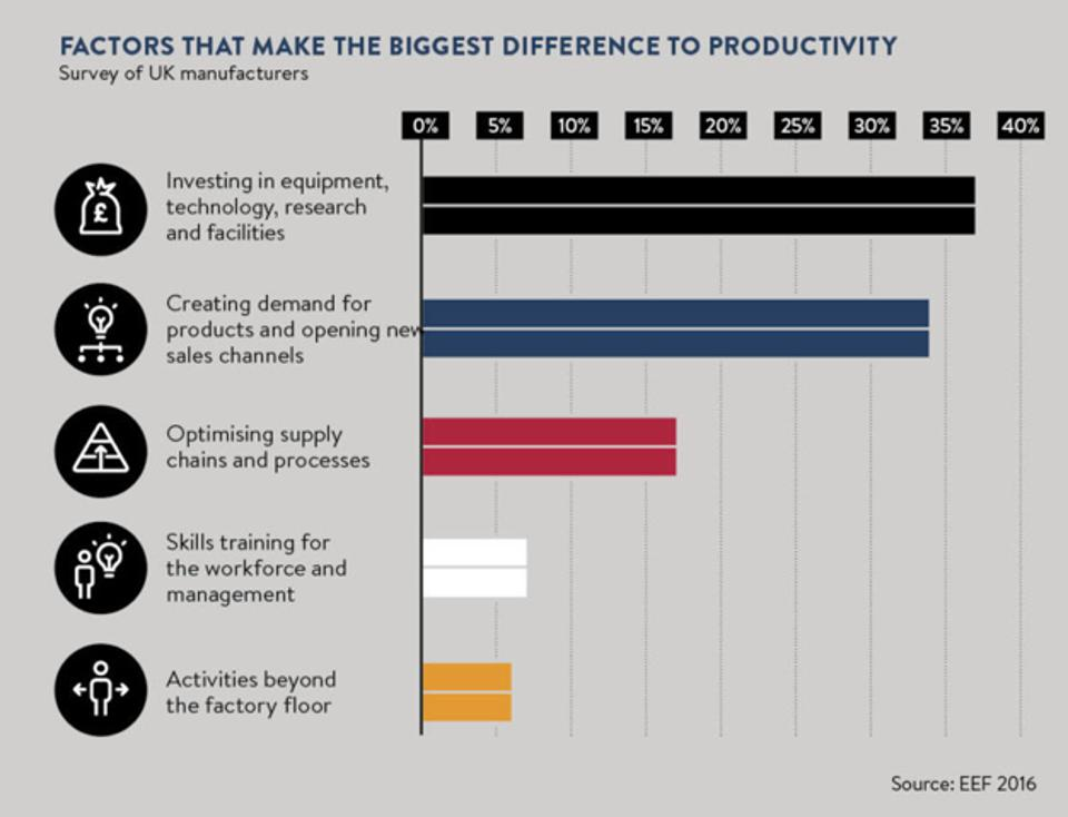 Equipping and training workers are key factors driving increased productivity.