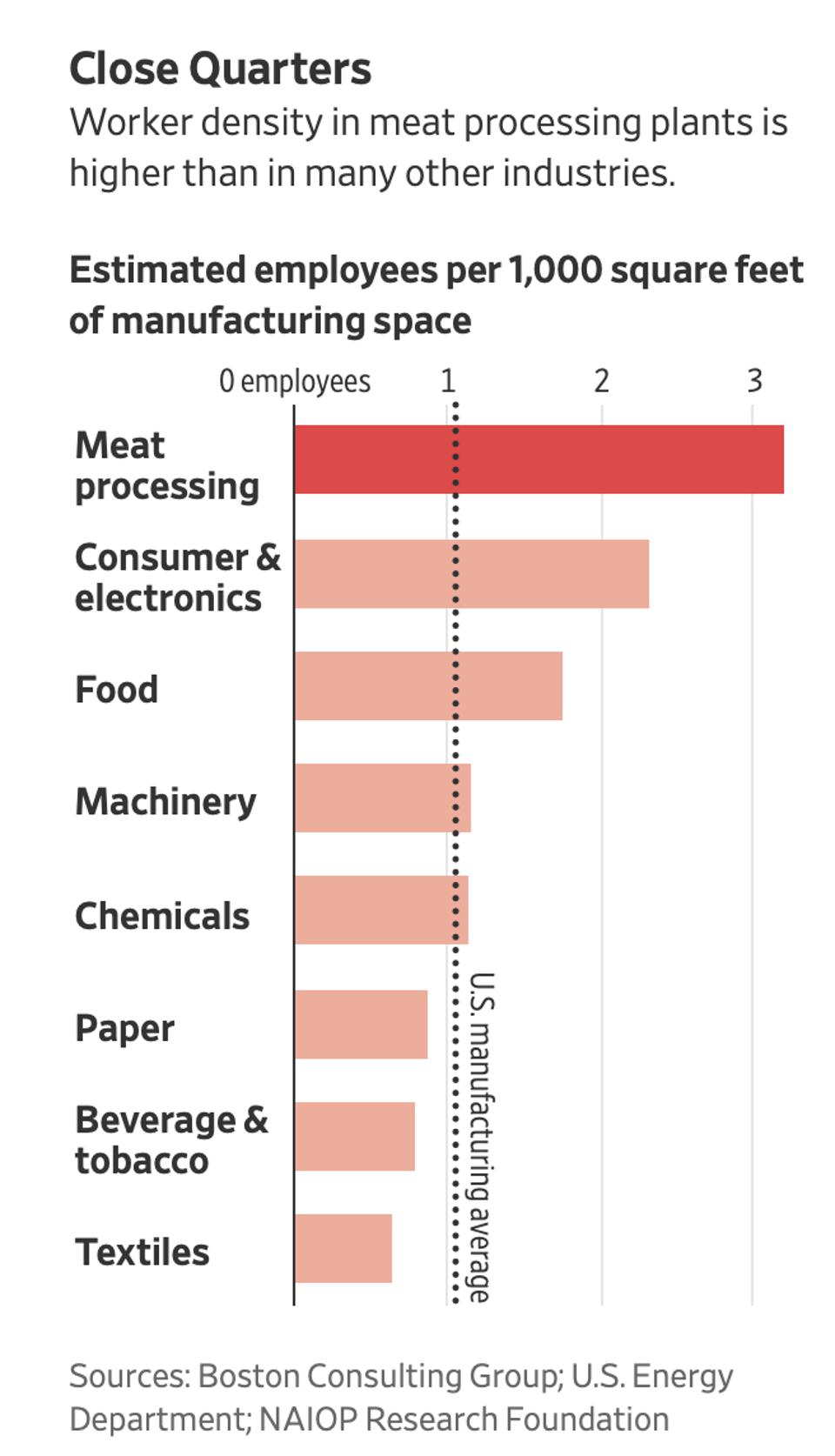 Worker density in meat processing plants is triple the US manufacturing average